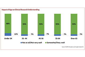 Impact of Age on Clinical Research Understanding Image